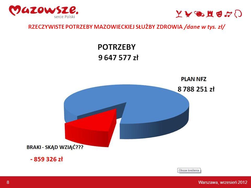 RZECZYWISTE POTRZEBY MAZOWIECKIEJ SŁUŻBY ZDROWIA /dane w tys. zł/