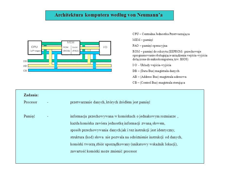 Architektura komputera według von Neumann'a