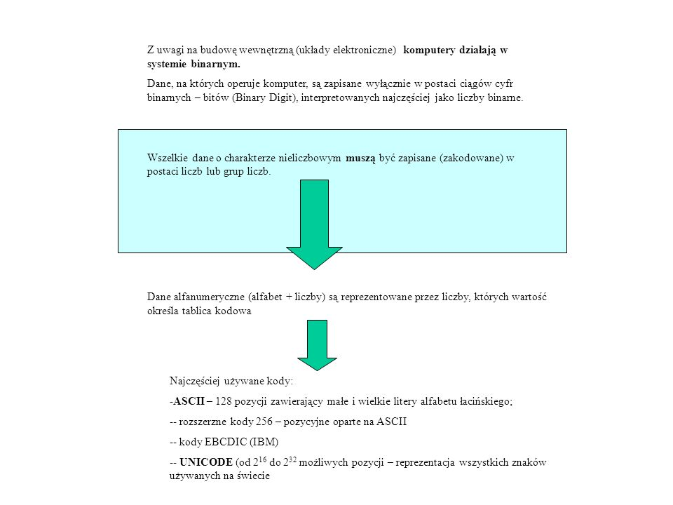 Z uwagi na budowę wewnętrzną (układy elektroniczne) komputery działają w systemie binarnym.