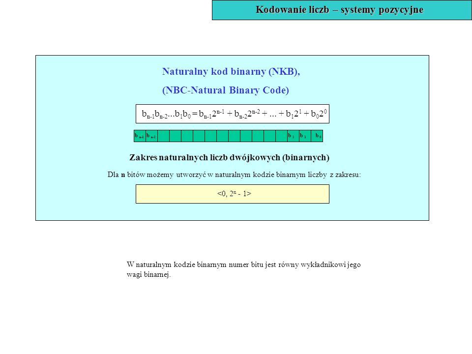 Kodowanie liczb – systemy pozycyjne