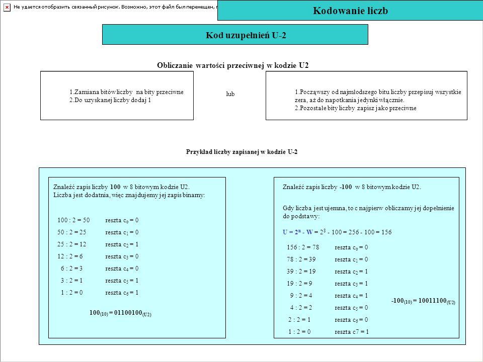 Kodowanie liczb Kod uzupełnień U-2