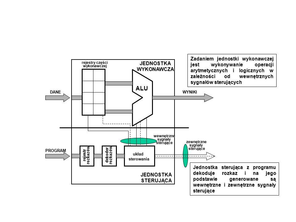 Zadaniem jednostki wykonawczej jest wykonywanie operacji arytmetycznych i logicznych w zależności od wewnętrznych sygnałów sterujących