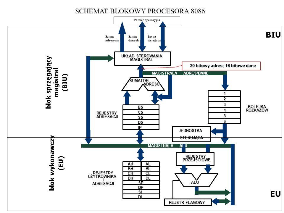 BIU EU SCHEMAT BLOKOWY PROCESORA 8086 blok sprzęgający magistral (BIU)