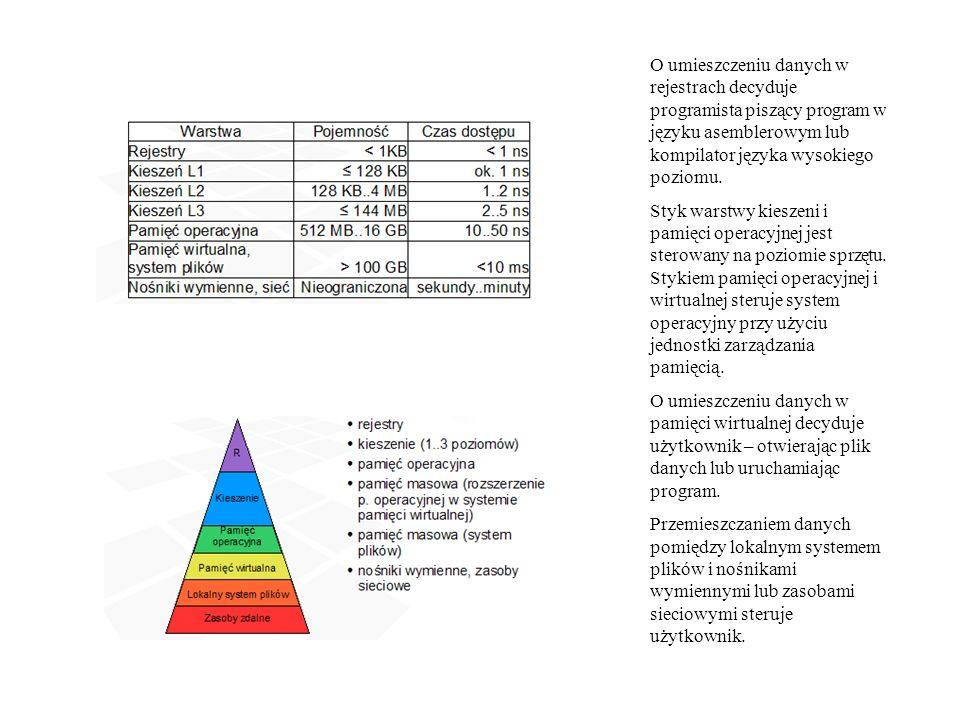 O umieszczeniu danych w rejestrach decyduje programista piszący program w języku asemblerowym lub kompilator języka wysokiego poziomu.