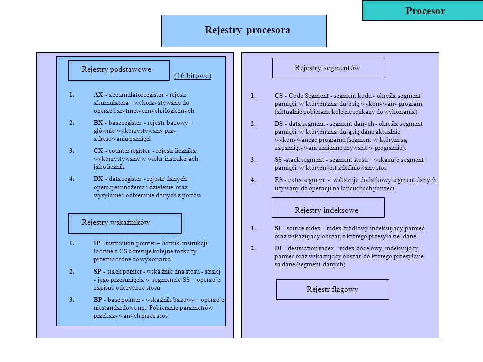 Procesor Rejestry procesora Rejestry podstawowe Rejestry segmentów