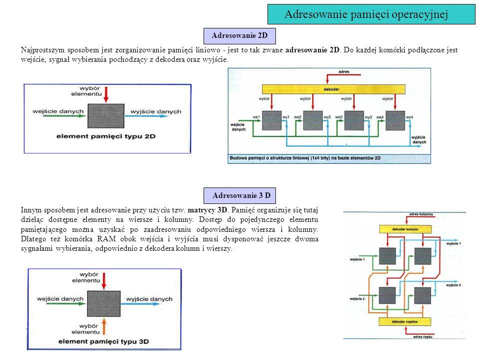 Adresowanie pamięci operacyjnej