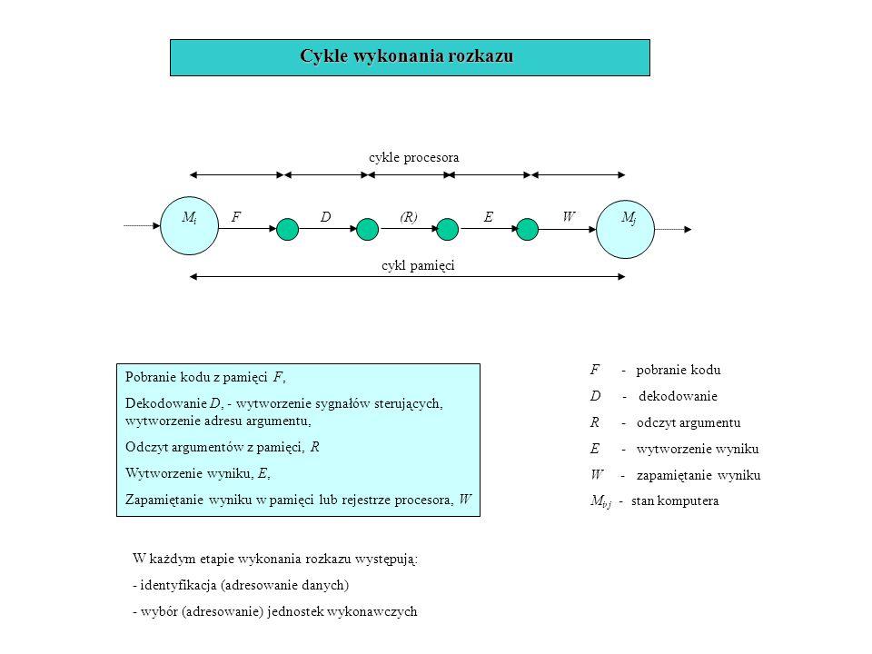 Cykle wykonania rozkazu
