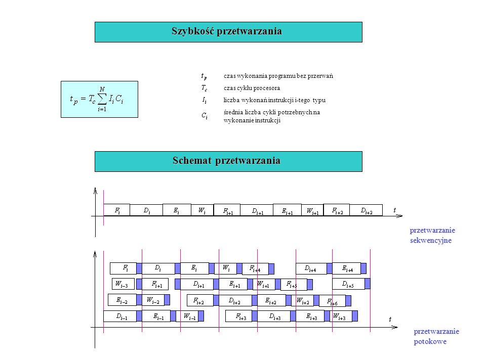 Szybkość przetwarzania Schemat przetwarzania