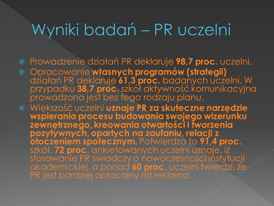 Wyniki badań – PR uczelni
