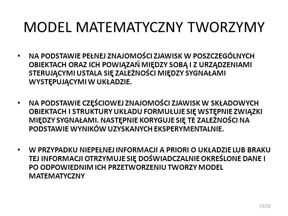 MODEL MATEMATYCZNY TWORZYMY
