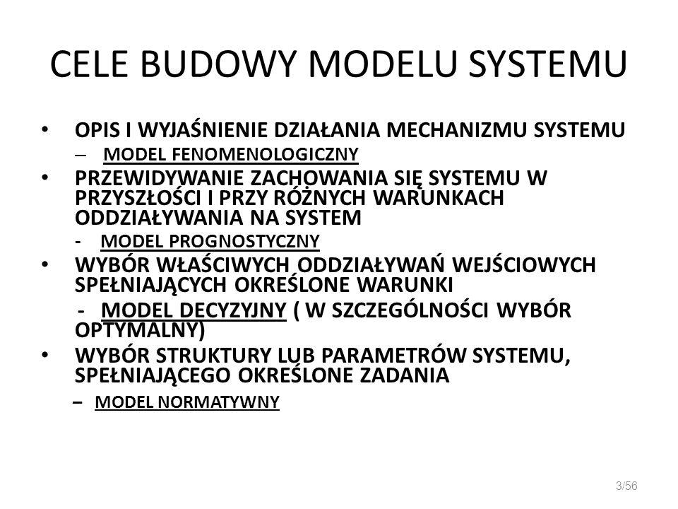 CELE BUDOWY MODELU SYSTEMU