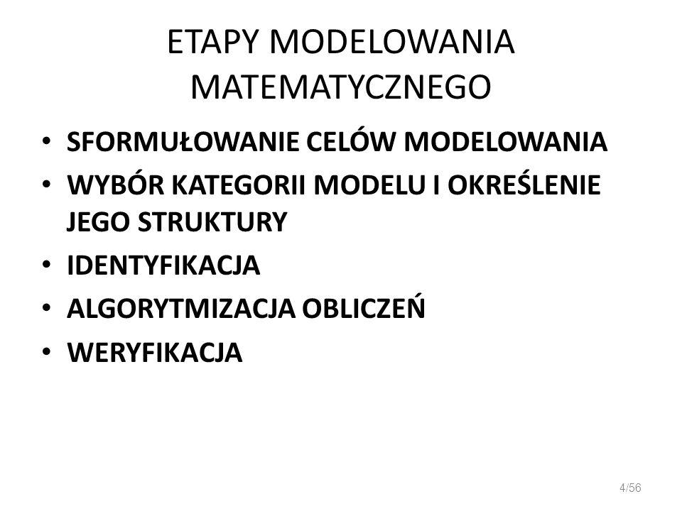 ETAPY MODELOWANIA MATEMATYCZNEGO