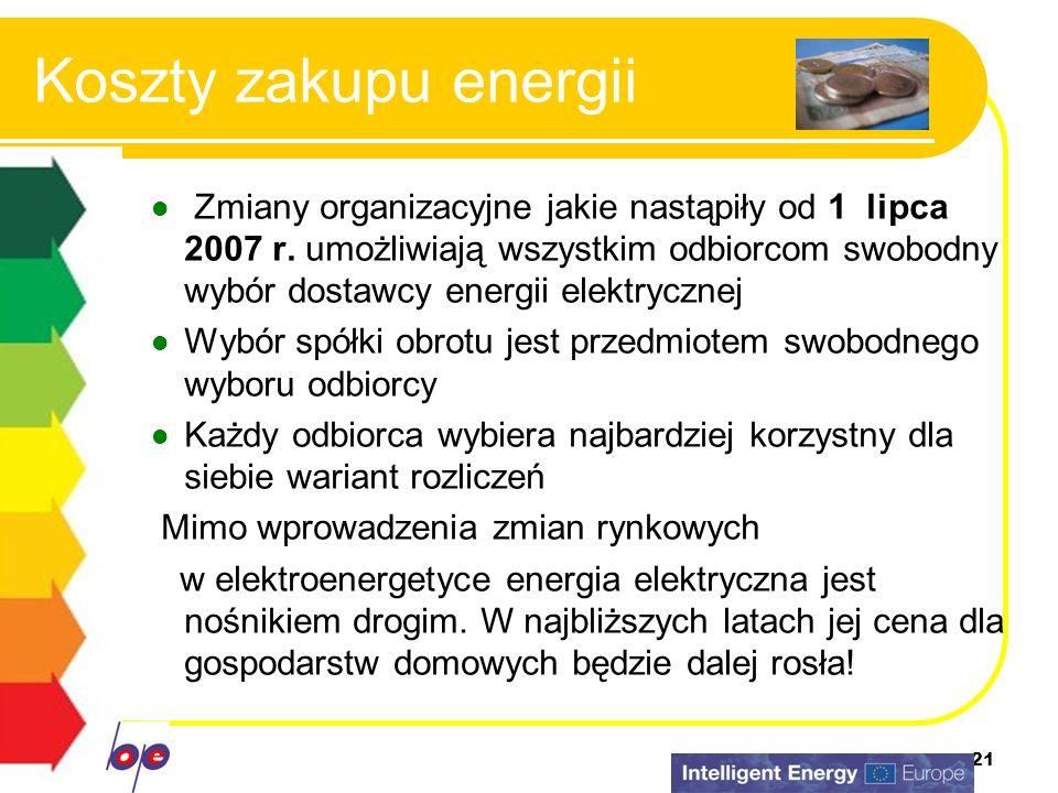Koszty zakupu energii