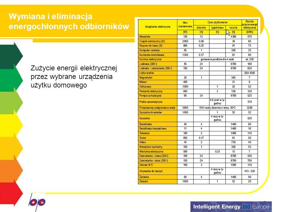 Wymiana i eliminacja energochłonnych odbiorników