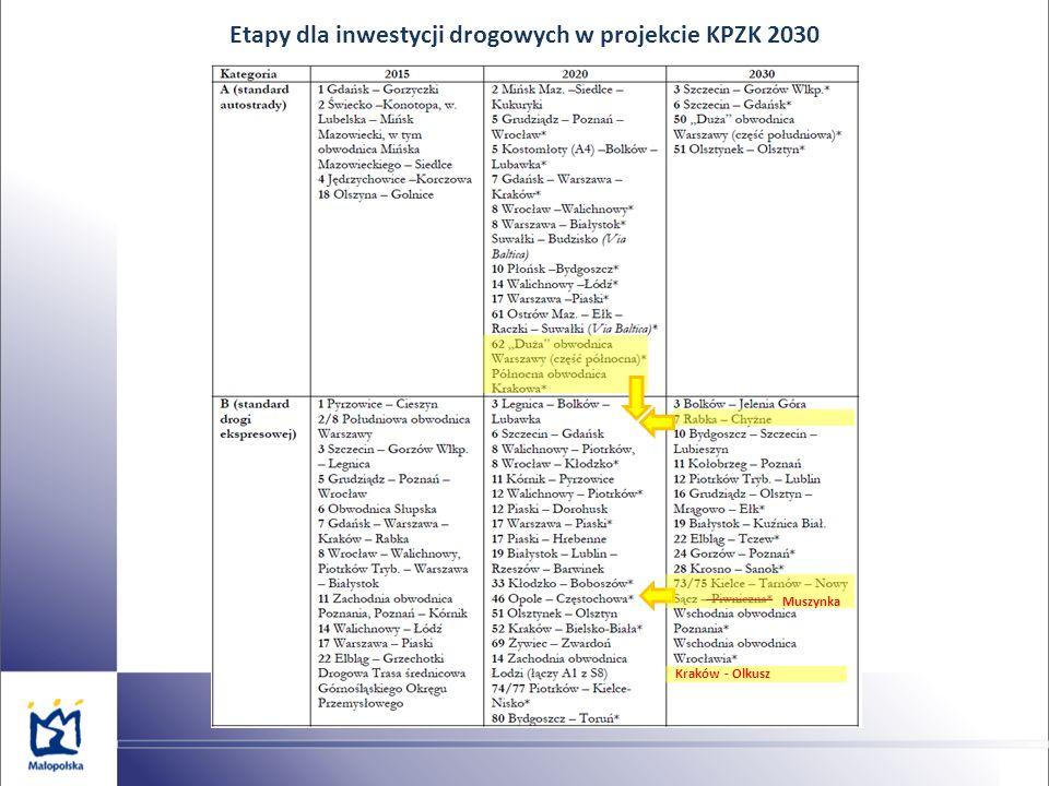 Etapy dla inwestycji drogowych w projekcie KPZK 2030