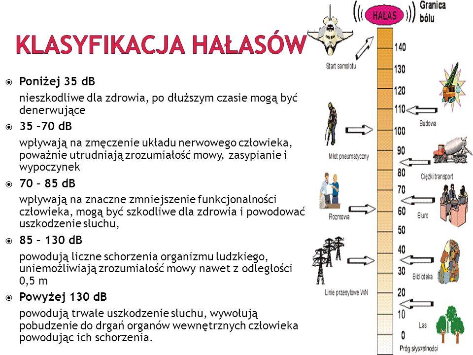 Klasyfikacja hałasów Poniżej 35 dB 35 –70 dB 70 – 85 dB 85 – 130 dB