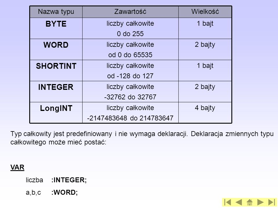 LongINT INTEGER SHORTINT WORD BYTE