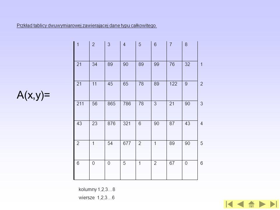 Przkład tablicy dwuwymiarowej zawierającej dane typu całkowitego.