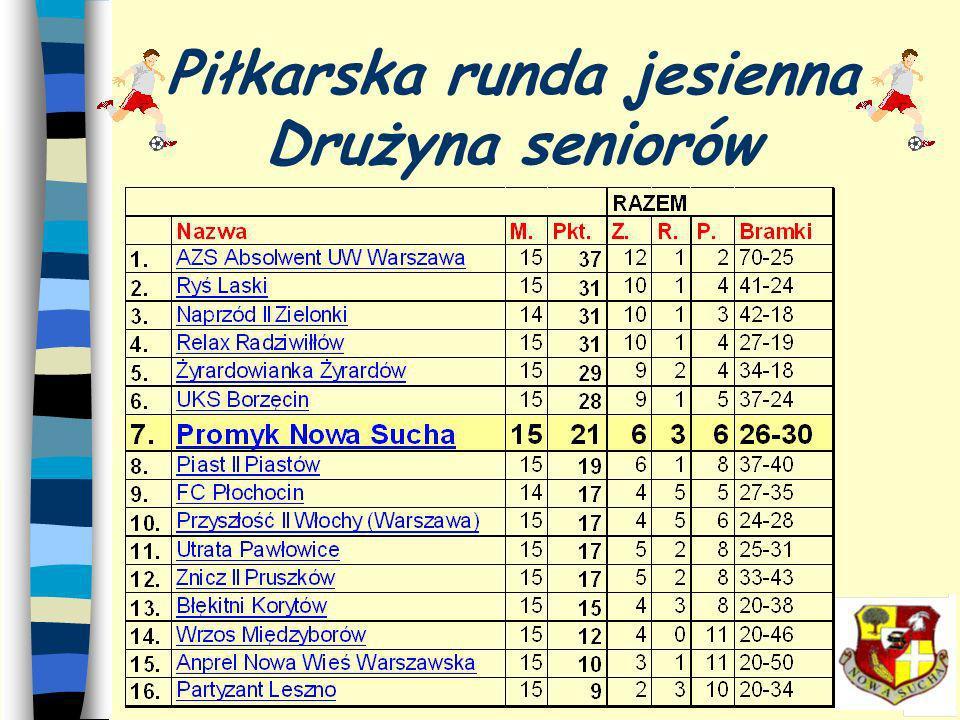 Piłkarska runda jesienna Drużyna seniorów