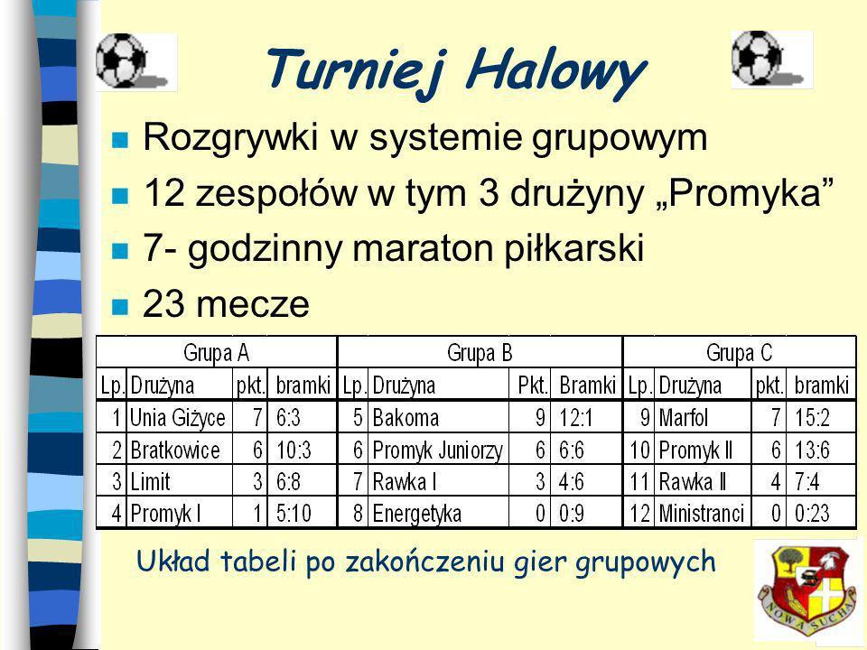 Układ tabeli po zakończeniu gier grupowych