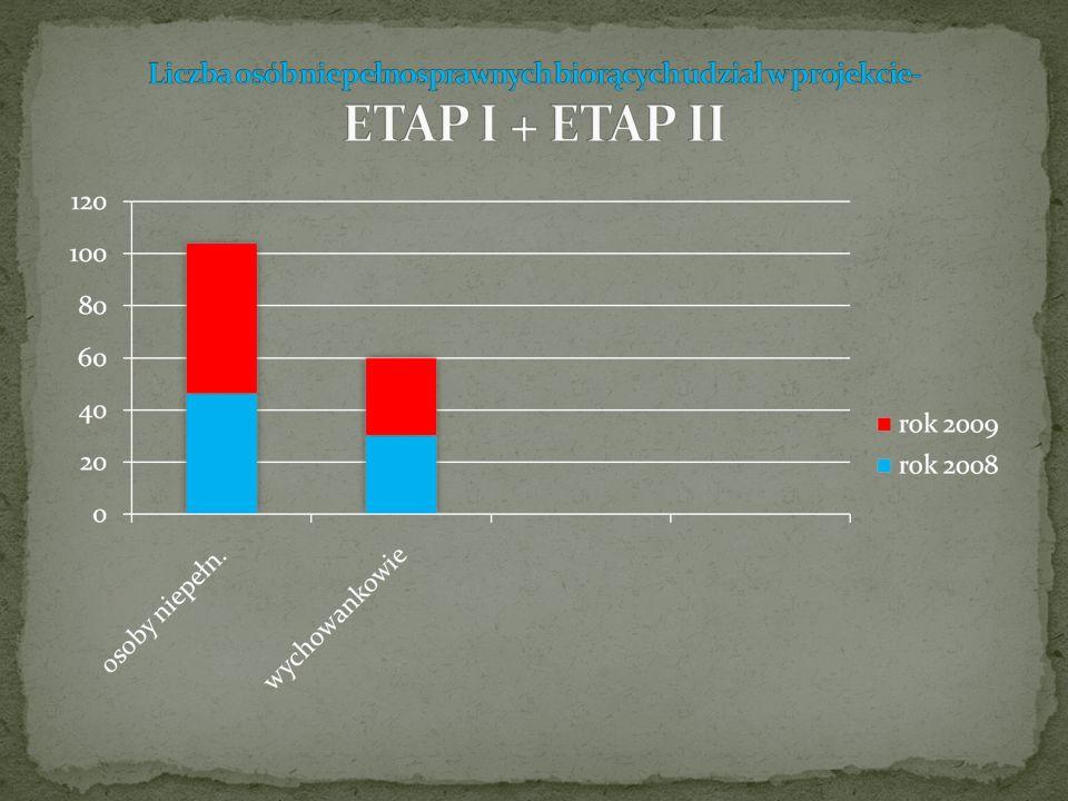 Liczba osób niepełnosprawnych biorących udział w projekcie- ETAP I + ETAP II