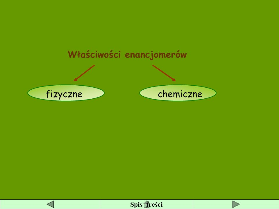 Właściwości enancjomerów