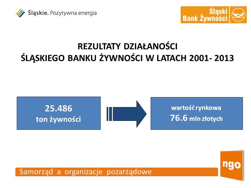 25.486 ton żywności 76.6 mln złotych