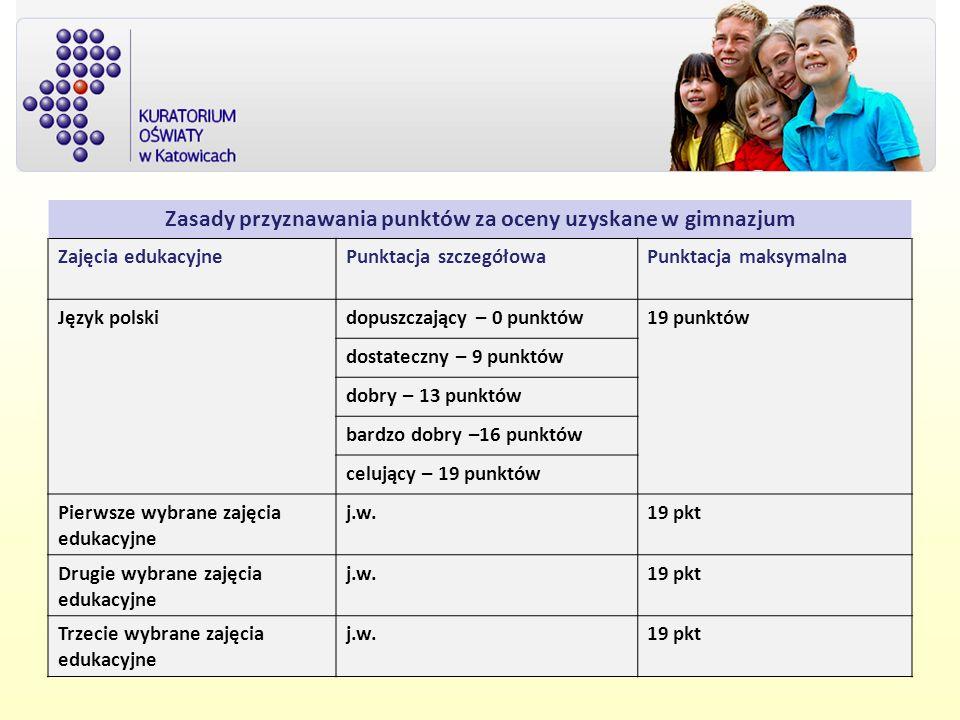 Zasady przyznawania punktów za oceny uzyskane w gimnazjum