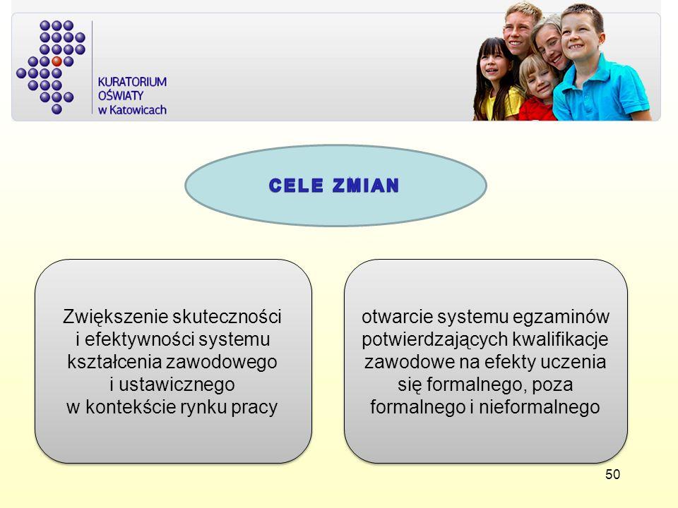 CELE ZMIANZwiększenie skuteczności i efektywności systemu kształcenia zawodowego i ustawicznego w kontekście rynku pracy.