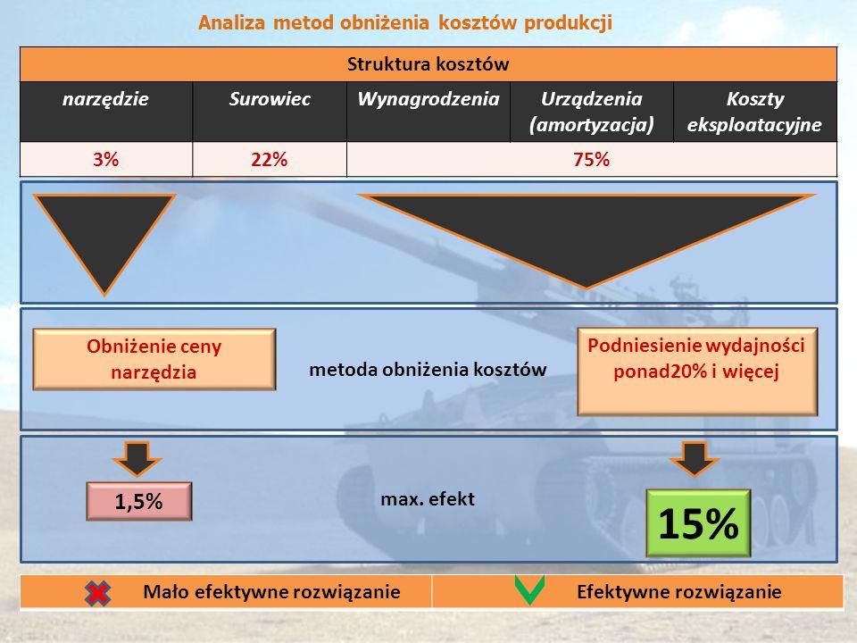 15% 1,5% Struktura kosztów narzędzie Surowiec Wynagrodzenia