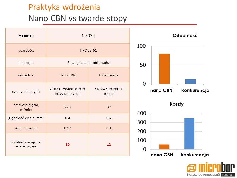 Nano CBN vs twarde stopy
