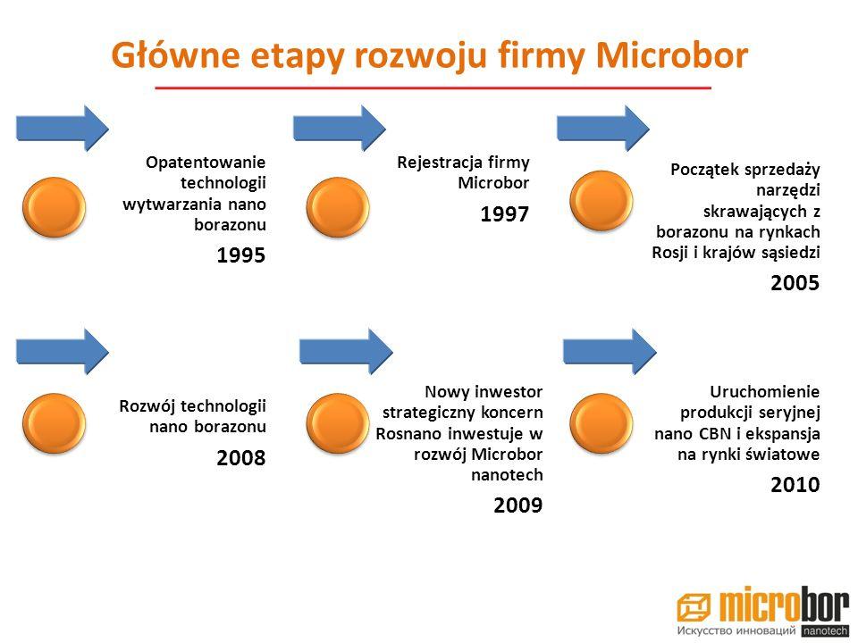 Główne etapy rozwoju firmy Microbor