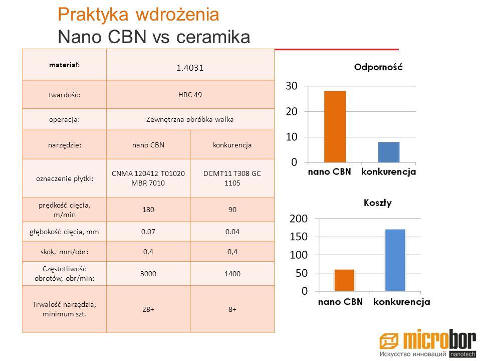 Praktyka wdrożenia Nano CBN vs ceramika 1.4031 materiał: twardość: