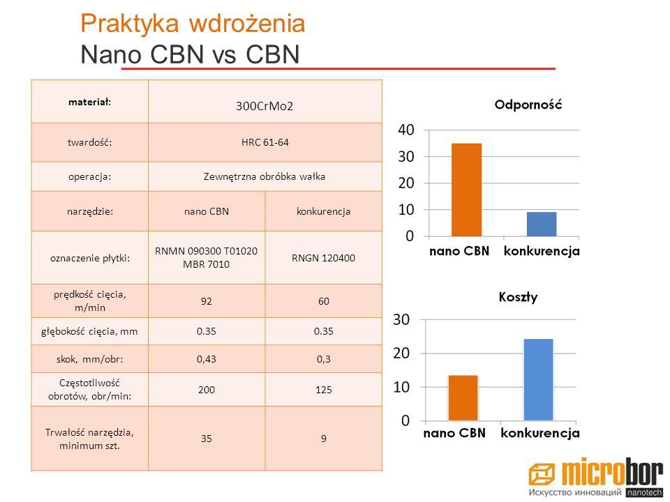 Praktyka wdrożenia Nano CBN vs CBN 300CrMo2 materiał: twardość: