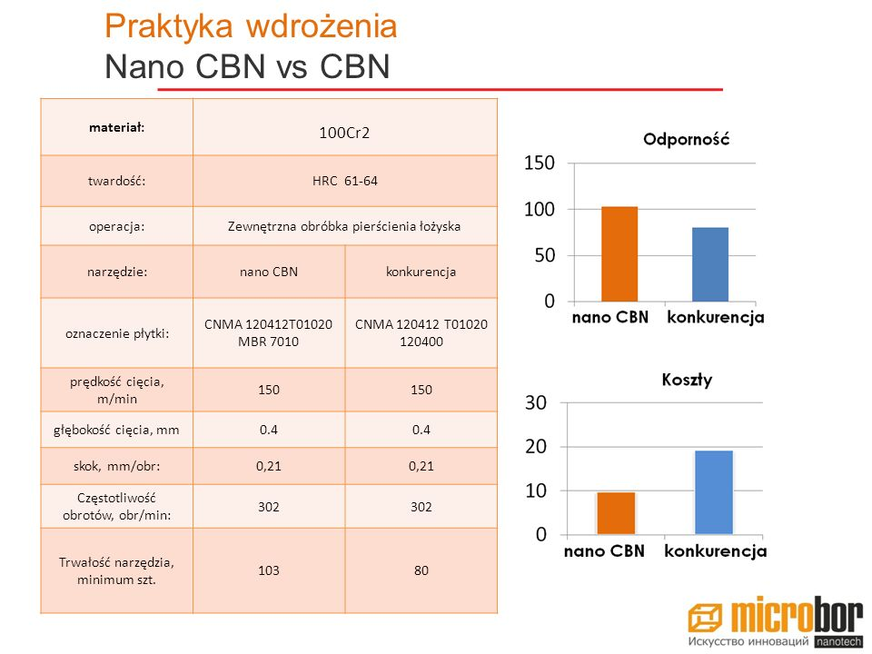 Praktyka wdrożenia Nano CBN vs CBN 100Cr2 materiał: twardość:
