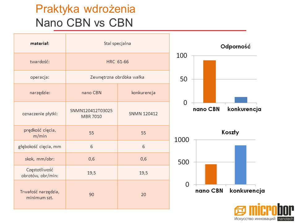 Praktyka wdrożenia Nano CBN vs CBN materiał: Stal specjalna twardość: