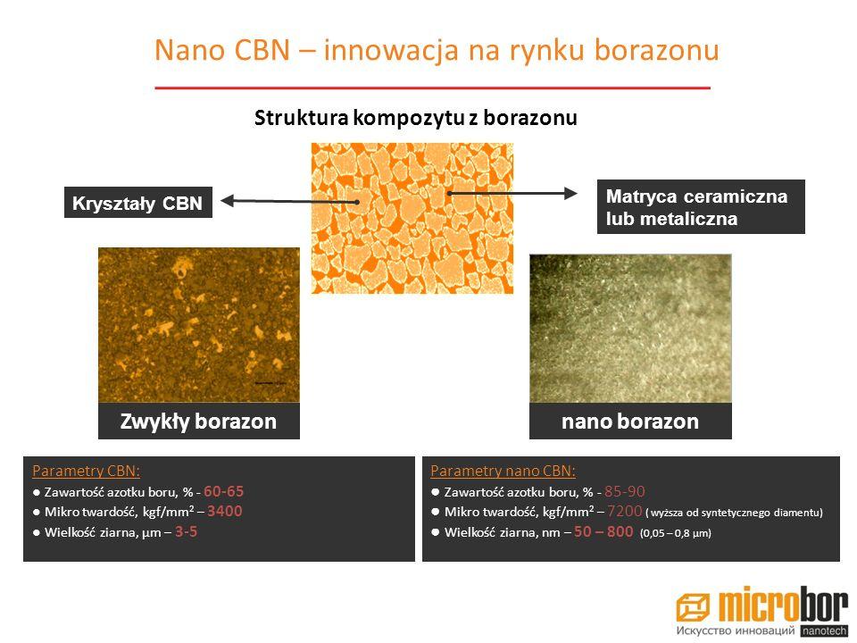 Nano CBN – innowacja na rynku borazonu
