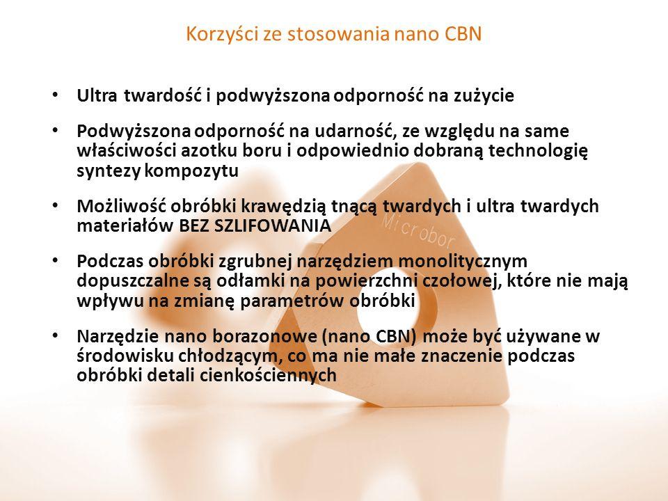 Korzyści ze stosowania nano CBN