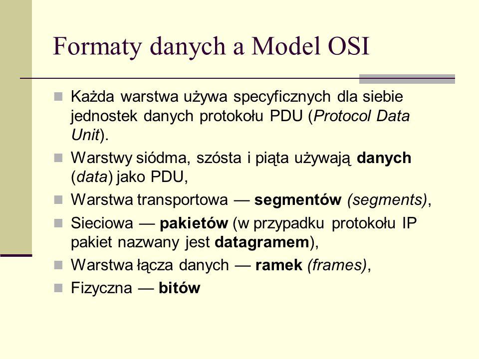 Formaty danych a Model OSI