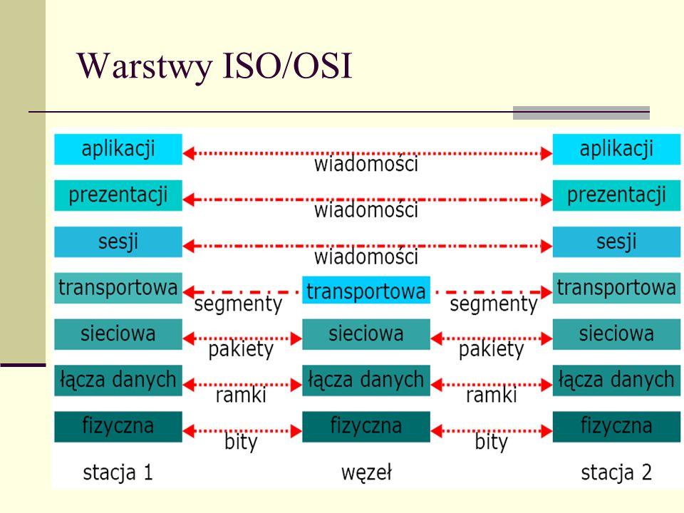 Warstwy ISO/OSI