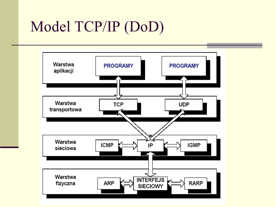 Model TCP/IP (DoD)