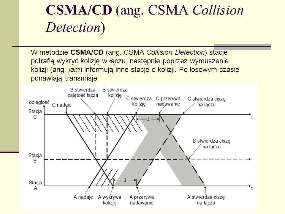 CSMA/CD (ang. CSMA Collision Detection)