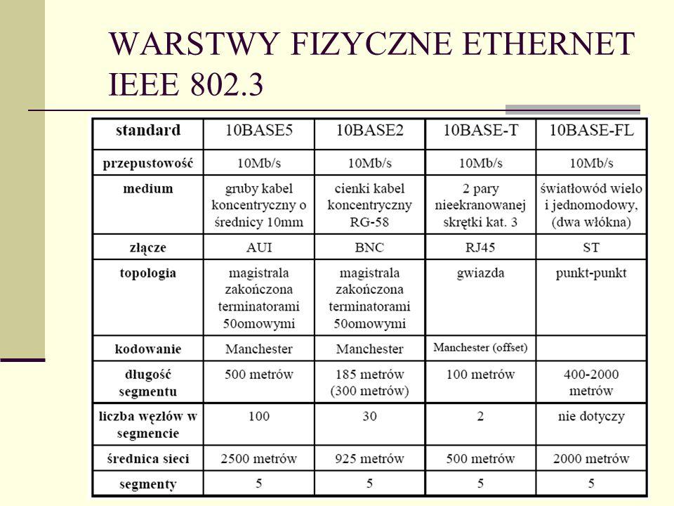 WARSTWY FIZYCZNE ETHERNET IEEE 802.3