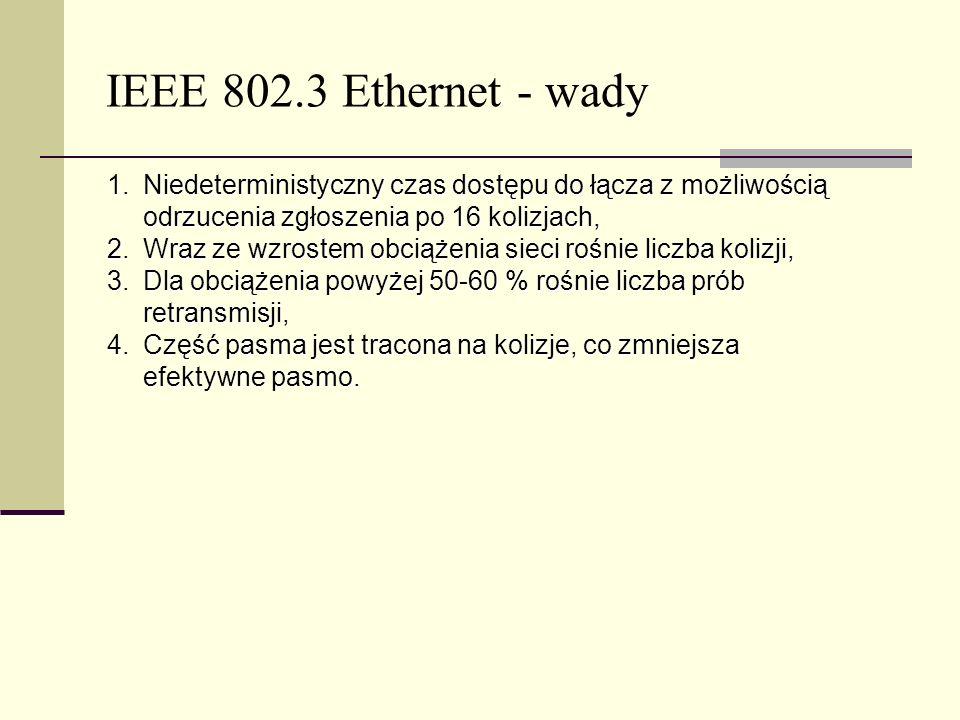 IEEE 802.3 Ethernet - wadyNiedeterministyczny czas dostępu do łącza z możliwością odrzucenia zgłoszenia po 16 kolizjach,