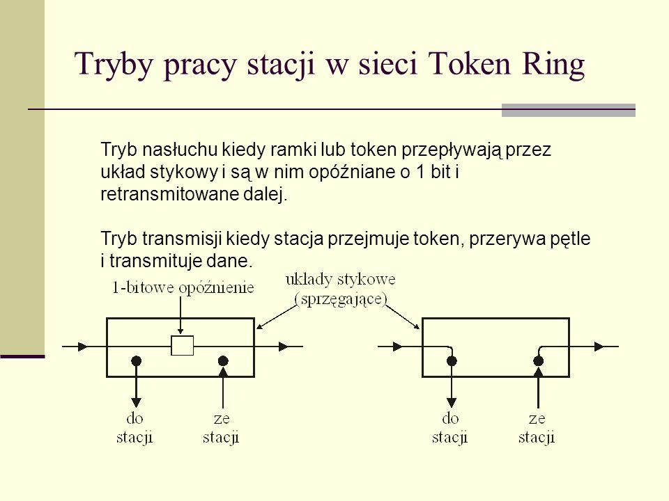 Tryby pracy stacji w sieci Token Ring
