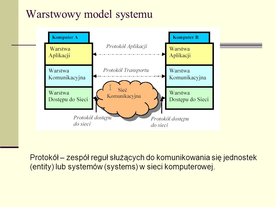 Warstwowy model systemu
