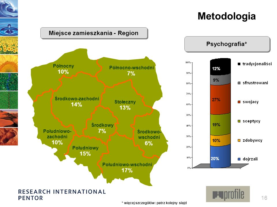 Miejsce zamieszkania - Region