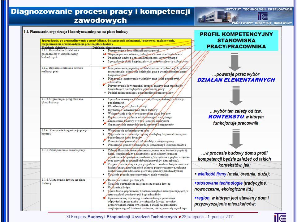 Diagnozowanie procesu pracy i kompetencji zawodowych