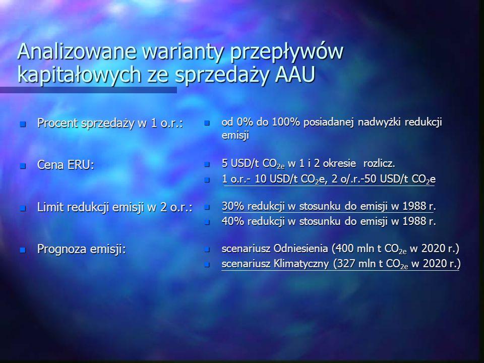 Analizowane warianty przepływów kapitałowych ze sprzedaży AAU