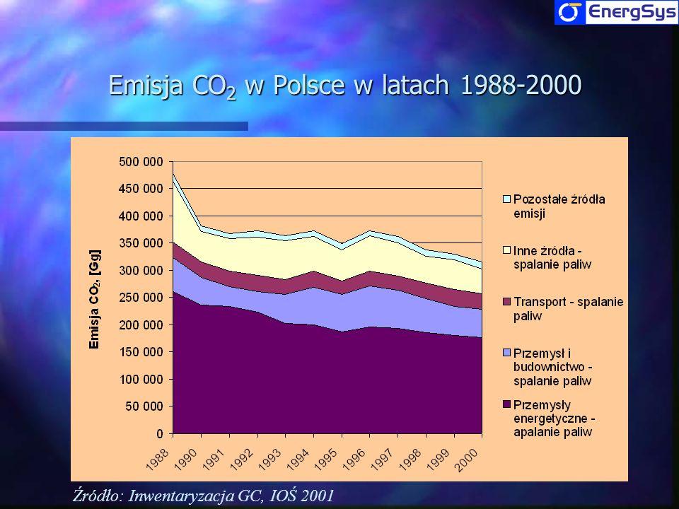 Emisja CO2 w Polsce w latach 1988-2000